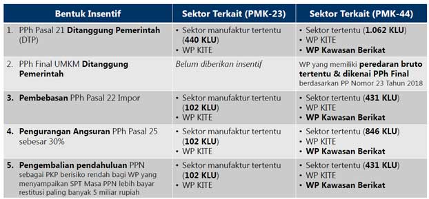 pelaporan realisasi insentif pajak covid19